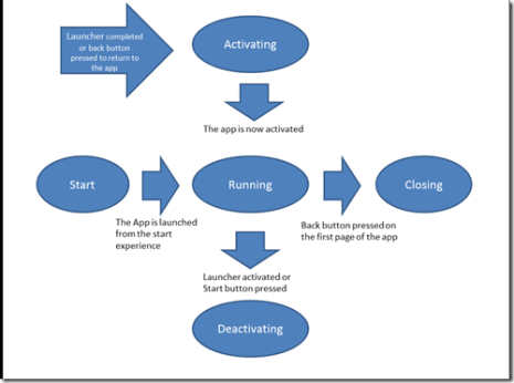 Wp7 App lifecycle